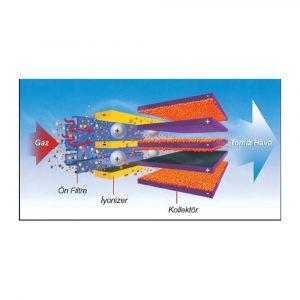 elektrostatik-filtre-7